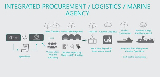 integrated procurement logistics marine agency